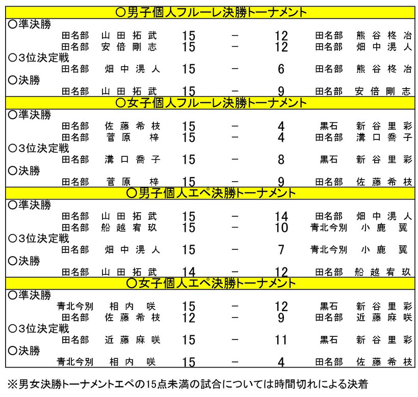 第55回秋季青森県高等学校フェンシング大会、第45回全国高等学校選抜フェンシング大会県予選会結果