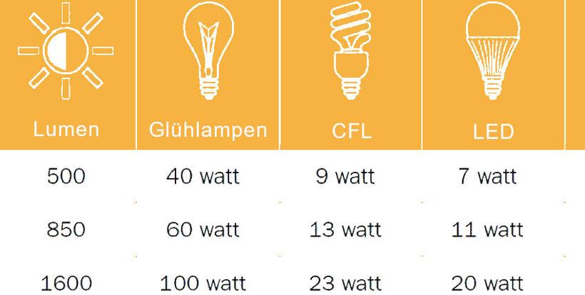 Lumen Chart Grow Lampen