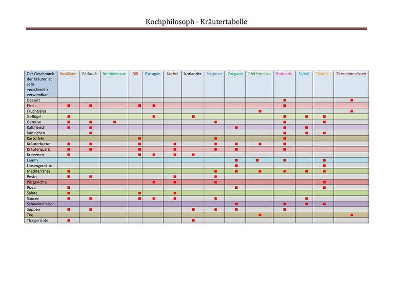 Kräutertabelle, Basilikum, Bärlauch, Bohnenkraut, Dill, Estragon, Kerbel, Koriander, Majoran, Oregano, Pfefferminze, Salbei, Thymian, Zitronenmelissen