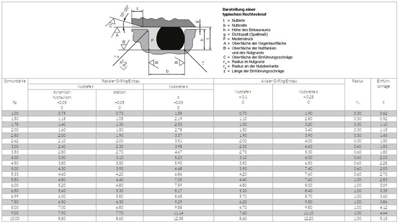 Tabelle Einbau O-Ringe