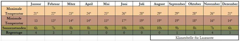 Lanzarote Klima Tabelle