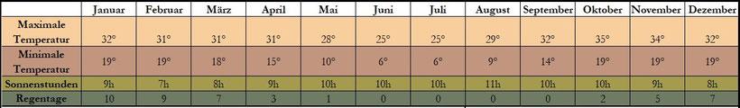 Klima, Botswana, Maun