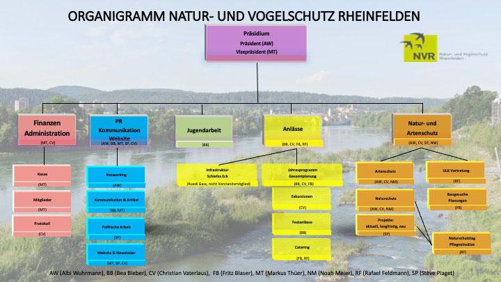 NV-RHEINFELDEN.CH  NVR Organisation Vorstand Natur Vogelschutz Rheinfelden Vorstand