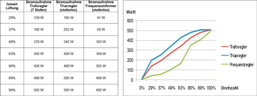 Energieverbrauch  Rohreinbauventilators Menken & Drees