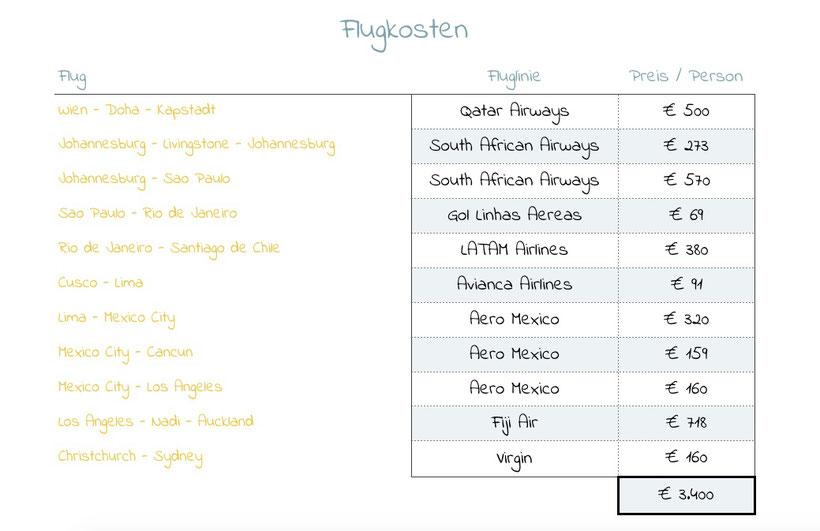 Flug kosten Fluglienien Langzeitreise around  the world ticket flugticket Billigairline