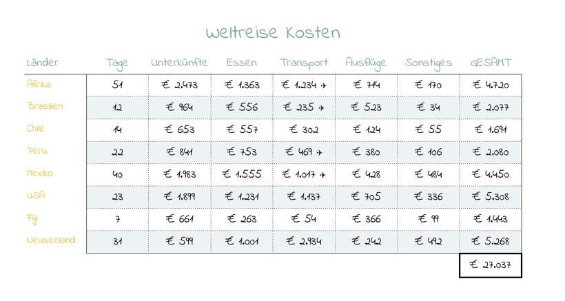 Was kostet eine Weltreise Reisebudget Reisekosten Budget für eine Weltreise