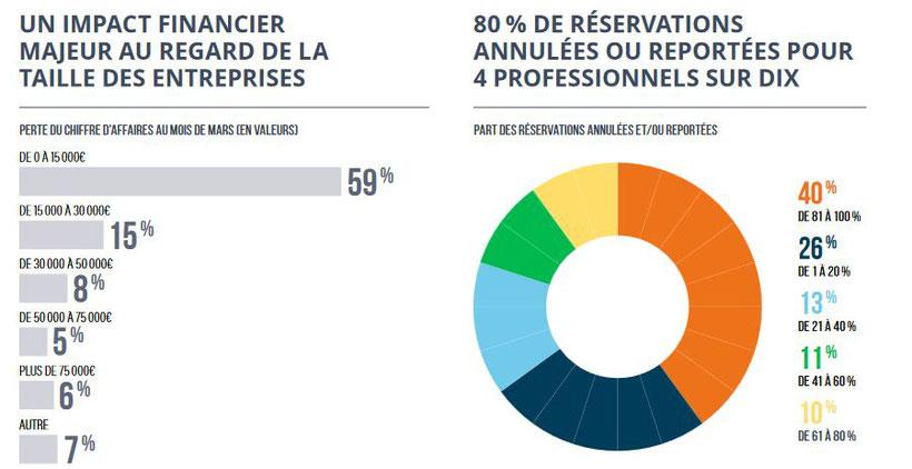 Covid-19 Impact financier tourisme Pays de Loire