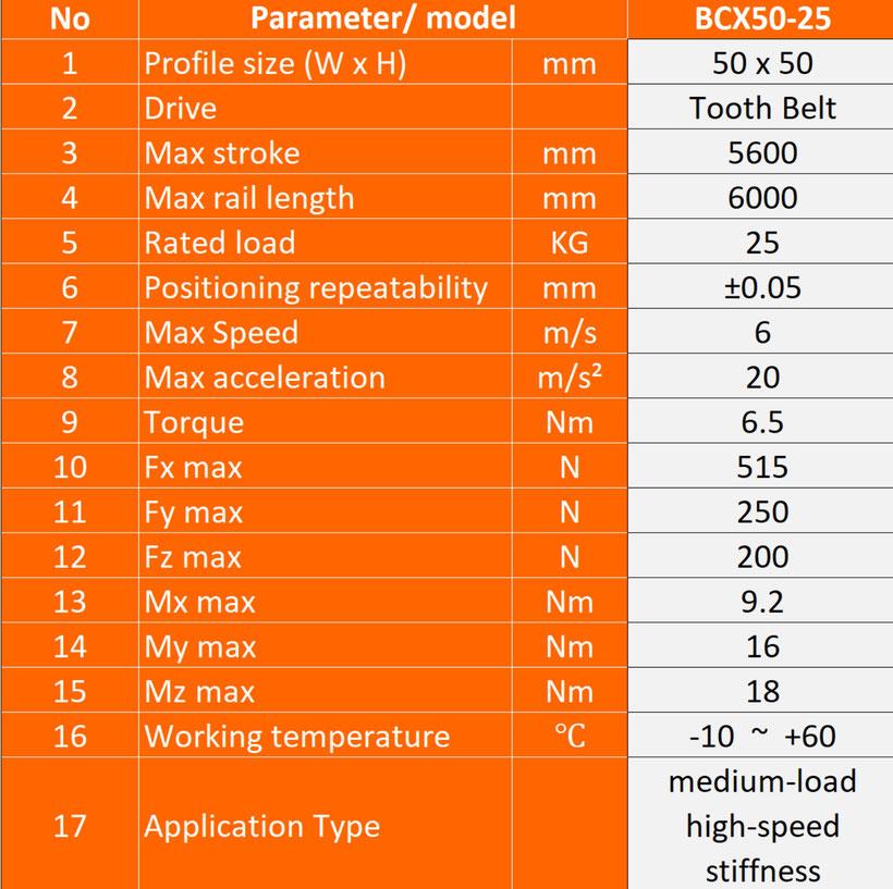 parameters linear guide, slider parameters, gantry system parameters