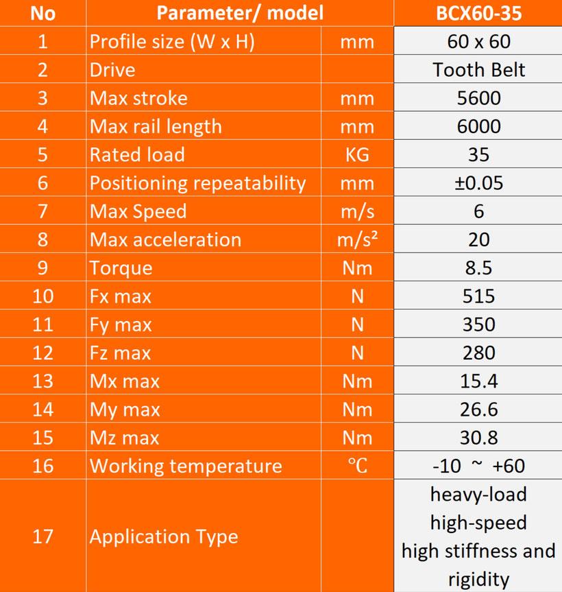 Belt drive linear guide rail parameters