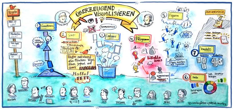 Workshop Visualisierung Schulung