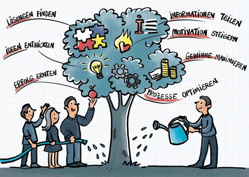 Strategische Visualisierung Benefits