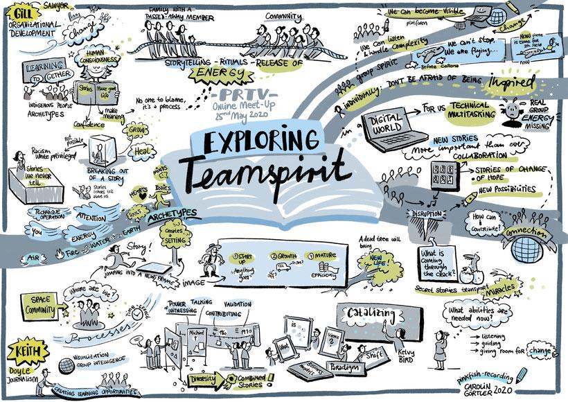Graphic Recording digital für eine Online-Konferenz
