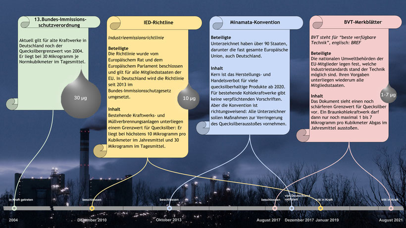 Quecksilbergrenzwerte: Bundes-Immissionsschutzverordnung: 30 Mikrogramm, IED-Richtline: 10 Mikrogramm, BVT-Merkblätter: 1 bis 7 Mikrogramm; Inhalt der Minamata-Konvention