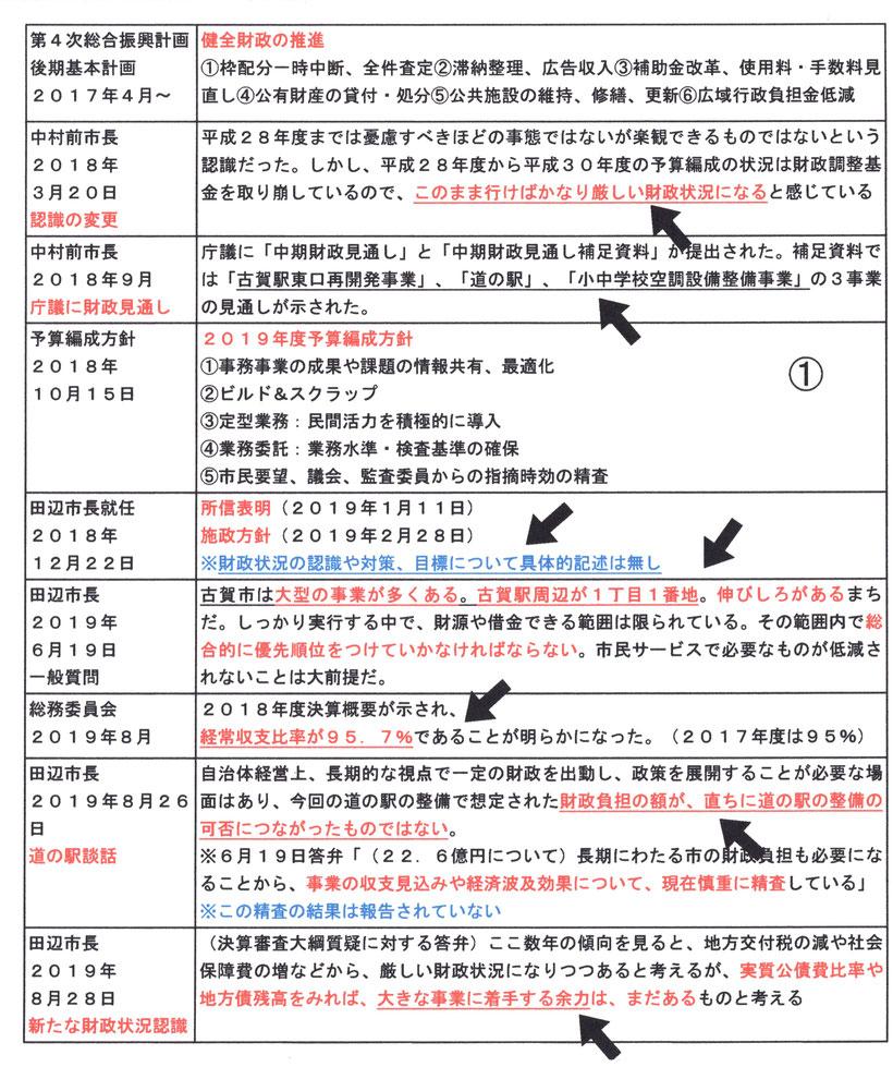 古賀市における財政認識に関する主な経過を整理しました