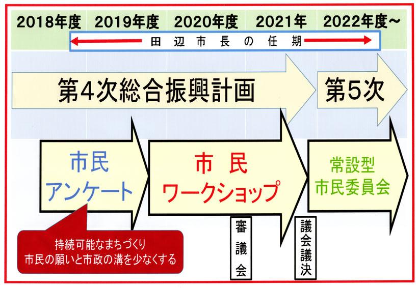 第4次総合振興計画の検証と第5次の策定準備は2019年度に着手する必要があります。このフリップは私が2018年3月議会で提言したものです。