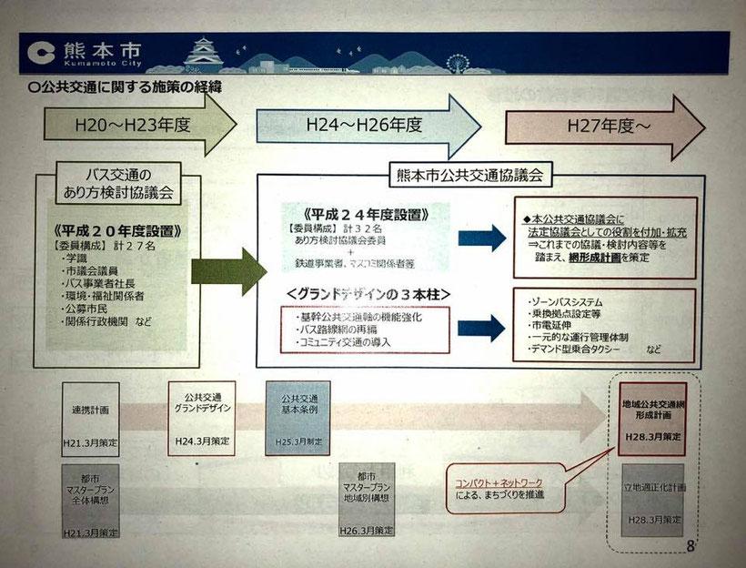 熊本市の公共交通に関する施策の経過