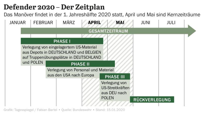 Nato-Manöver Defender 2020 startet Das sind die Routen der 40.000 Soldaten – und das sind die Kosten
