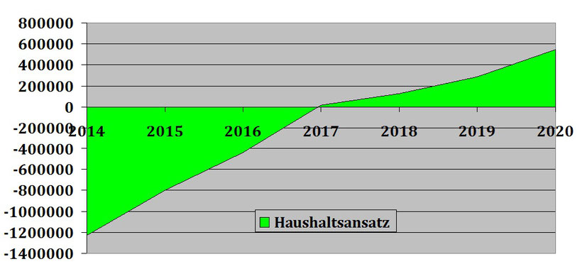 2014: -1.226.620 €, 2015: -795.105,00 €, 2016: -437.910 €, 2017: 13.365 €, 2018: 125.275 €, 2019: 287.429 €