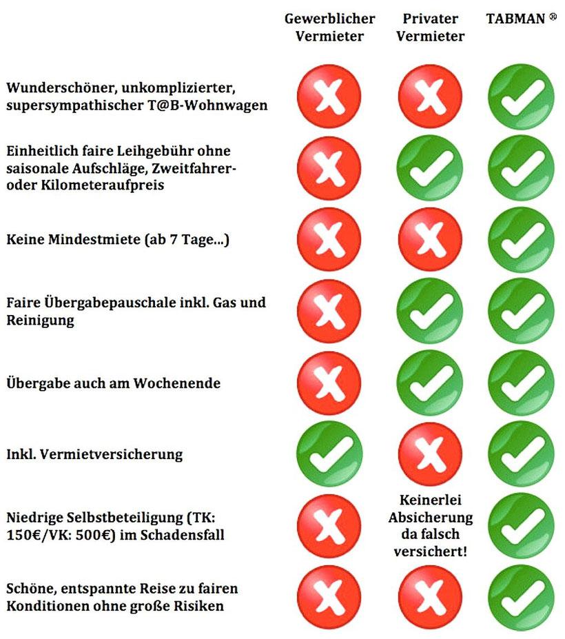 Klassischer Vermieter vs. TABMAN - ©TABMAN