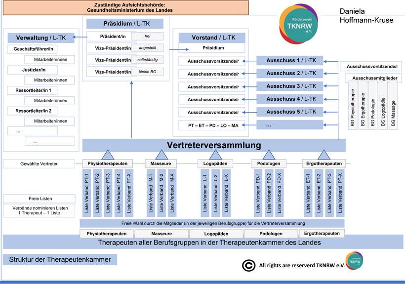 Struktur der Therapeutenkammer. Therapeuten aller Berufsgruppen in der Therapeutenkammer des Landes. Daniela Hoffmann-Kruse, TKNRW e.V.