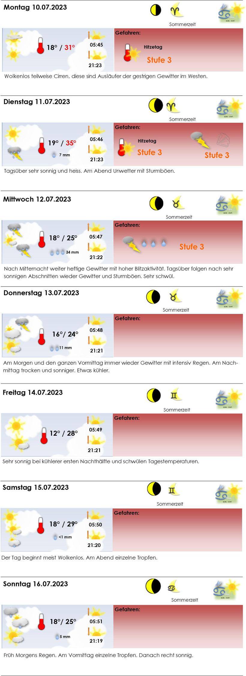 Wetter 27.05. - 02.06.19