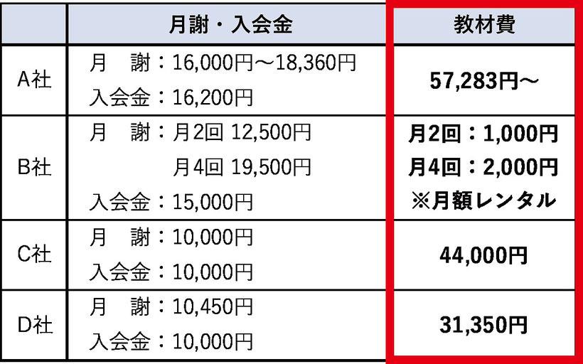 ※チャレンジラボ大分で調査した税込価格。一部詳細が不明な部分もあり、実際の価格は本価格と異なる可能性もあります。