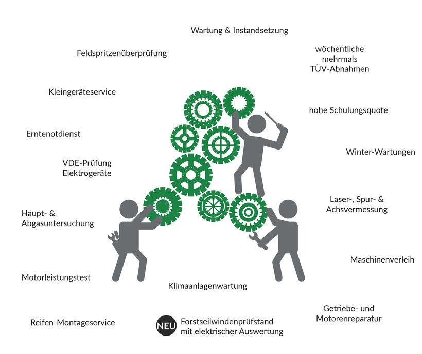 Unsere Leistungen: Forstseilwindenprüfstand, Getriebe- u. Motorenreparartur, Achsvermessung, Wartung, Instandsetzung, Deutz, Krone, Lemken u.v.m.