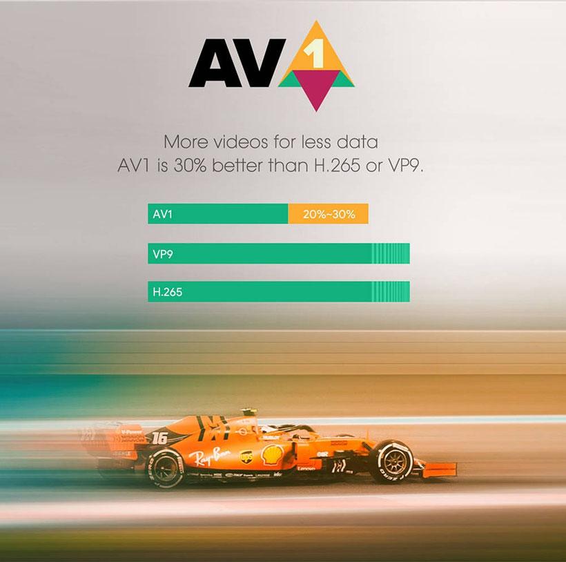 AV1 Codec Vidéo