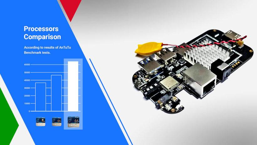 Amlogic S905X3 comparaison processeurs