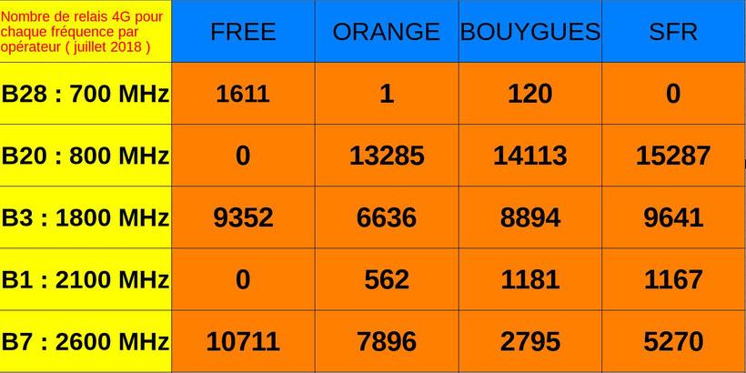 Tableau du nombre de relais 4G en France pour chaque fréquence par opérateur en juillet 2018