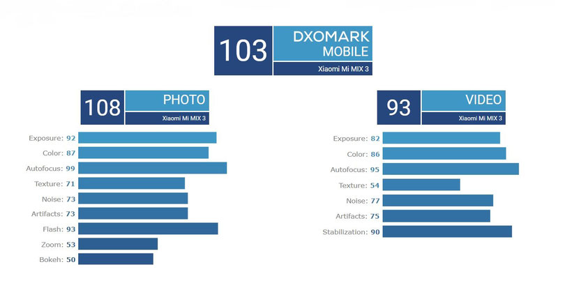 DxOMark Xiaomi Mi Mix 3