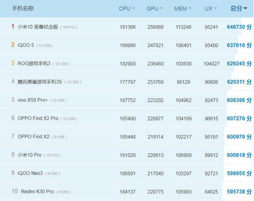 Antutu classement chine 06-10-2020