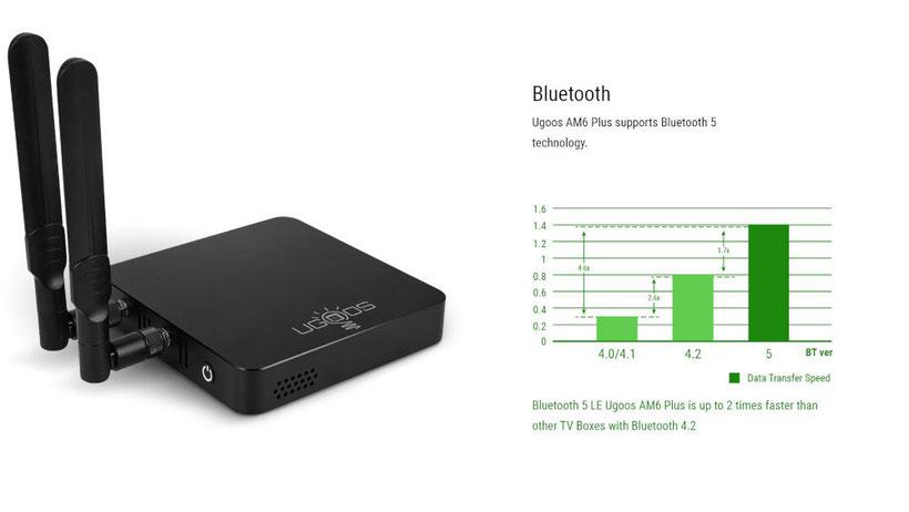 Ugoos AM6 Plus Bluetooth 5 (2)