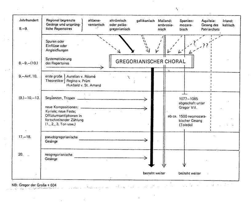 Schematische Darstellung der Entstehung und Entwicklung des Gregorianischen Chorals