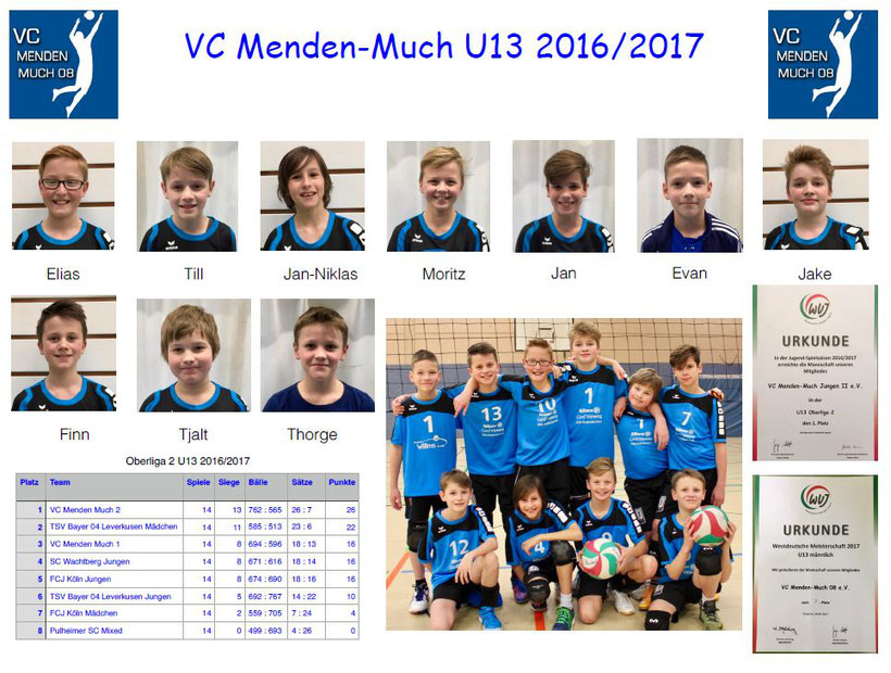 mU13 2016/2017 (1. Platz Bezirksliga, 7. Platz WDM)