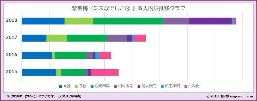 紫宝梅『ミスなでしこⓇ』収入内訳推移【2018】 和×夢 nagomu farm