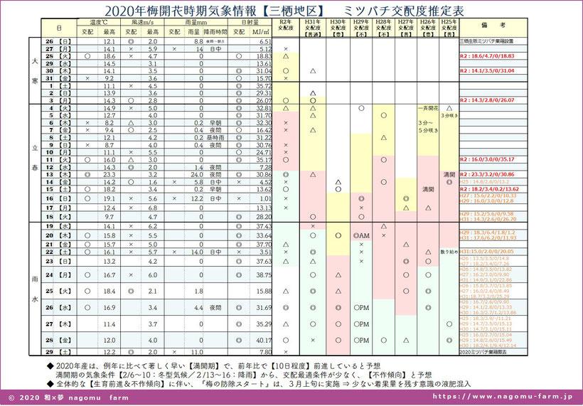 梅開花期交配度推定表【2020.立春】 和×夢 nagomu farm