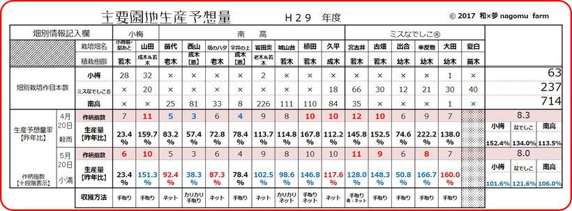 着果指数&生産予想量【2017収穫前】 和×夢 nagomu farm