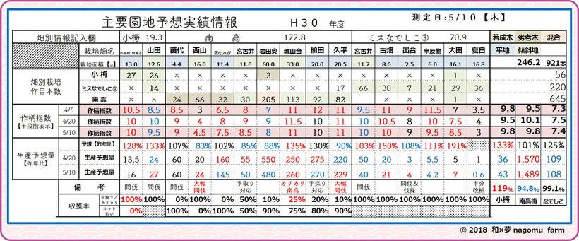 2018年産 梅園地別作柄指標【収獲間近】 和×夢 nagomu farm