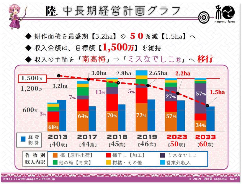 中長期計画【2020】 和×夢 nagomu farm