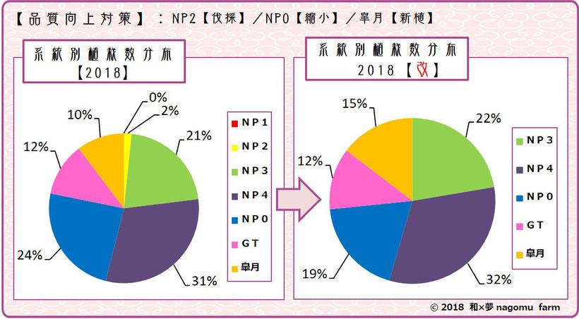 紫宝梅『ミスなでしこⓇ』 系統別植栽分布変移【2018】 和×夢 nagomu farm