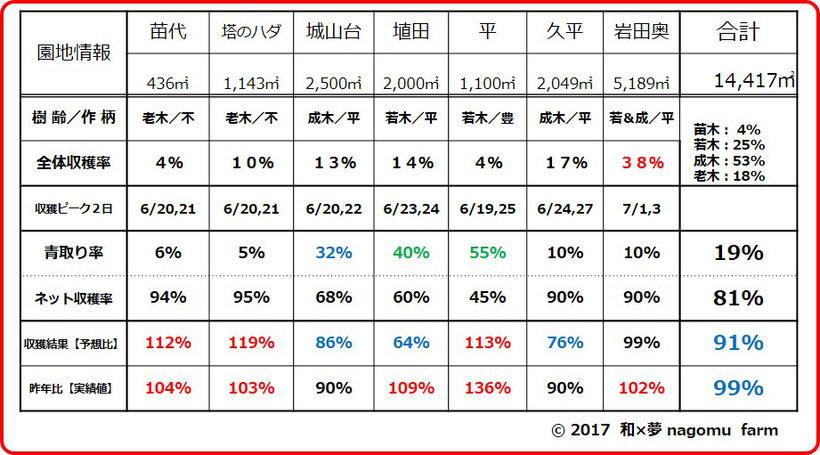 園地別収穫実績表 和×夢 nagomu farm