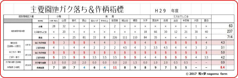 主要園地ガク落ち&作柄指数【3.24】 和×夢 nagomu farm