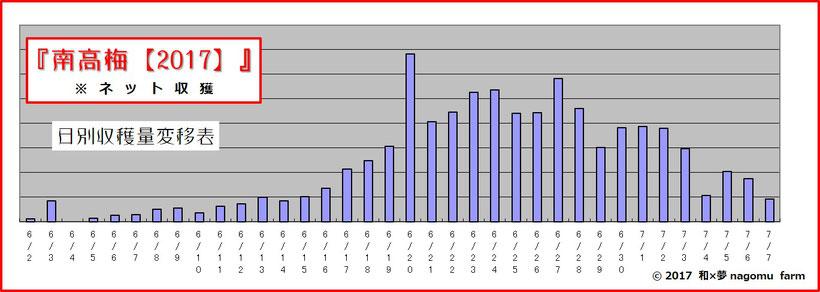2017南高梅 日別収穫量変移グラフ 和×夢 nagomu farm