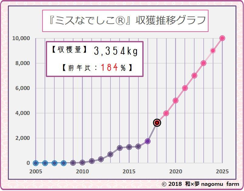 紫宝梅『ミスなでしこⓇ』収穫推移グラフ【2017予想】 和×夢 nagomu farm