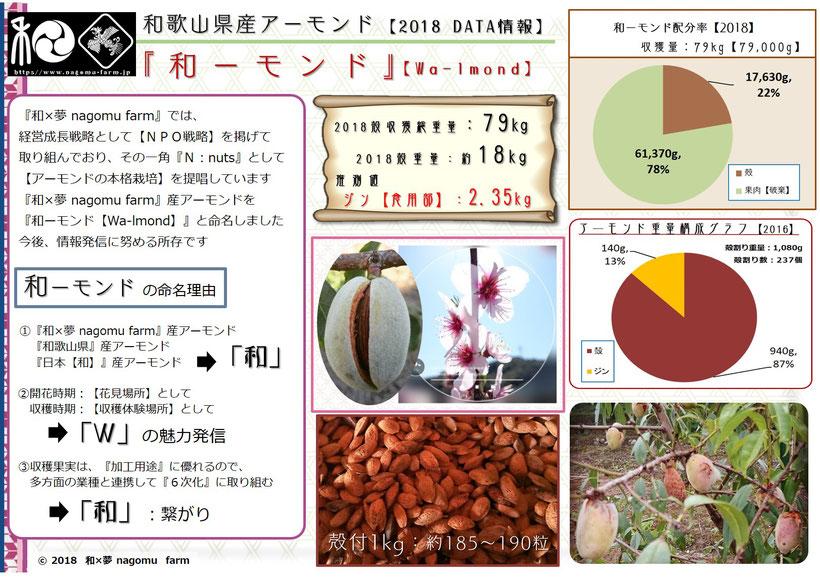 和ーモンド商談シート【2016】 和×夢 nagomu farm