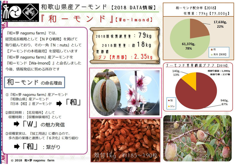 和ーモンド商談シート【2018】 和×夢 nagomu farm