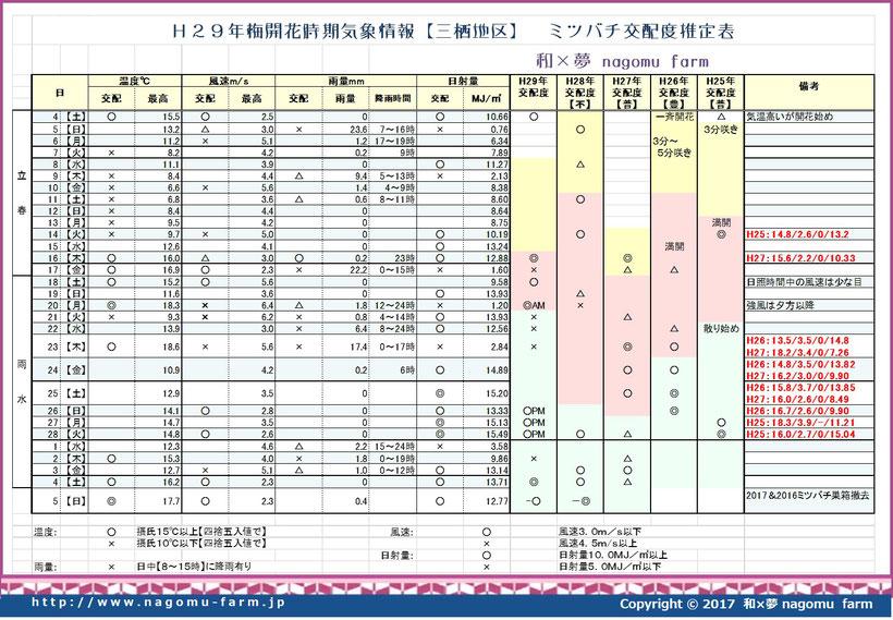 2017 梅開花時期 蜜蜂推定交配度表  和×夢 nagomu farm