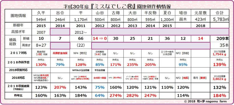 紫宝梅『ミスなでしこⓇ』園地別作柄・対策一覧表 和×夢 nagomu farm