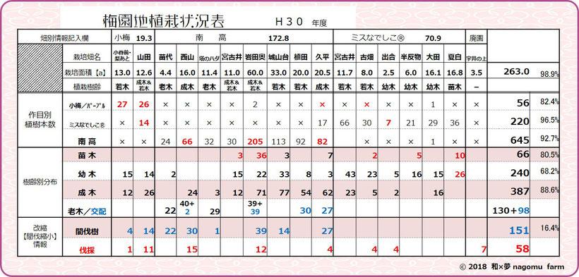 梅園地植栽状況表【2018】 和×夢 nagomu farm